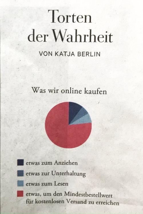 Grafik Was wir online kaufen